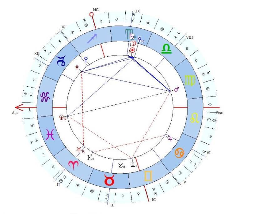 Prima Lezione Di Astrologia Il Tema Natale E Gli Aspetti